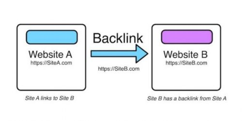 Backlinks Case Study and Importance of Backlinks in 2020