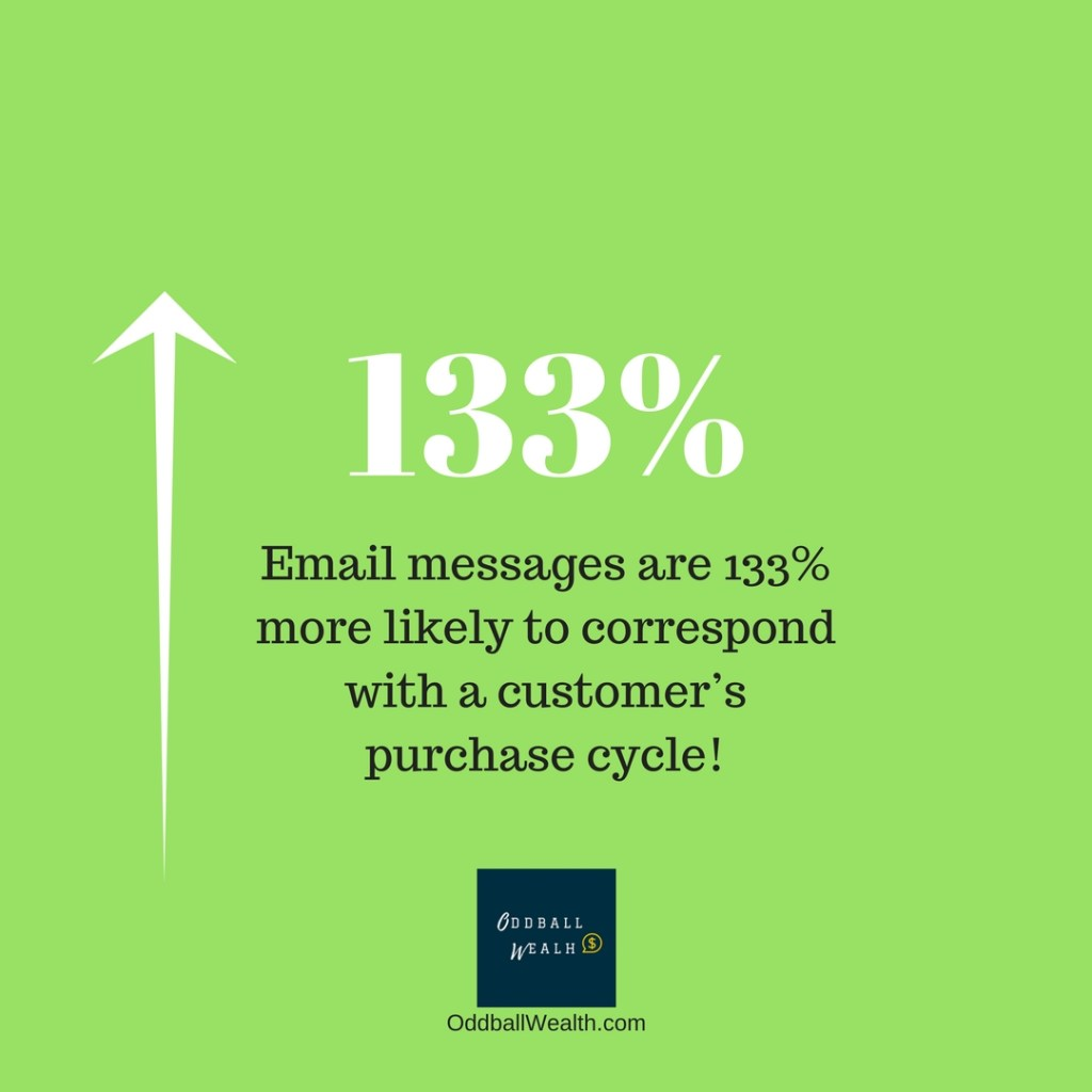 Email messages are 133 percent more likely to correspond with a customer's purchasing cycle!
