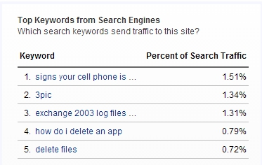 image top keywords from search Engines