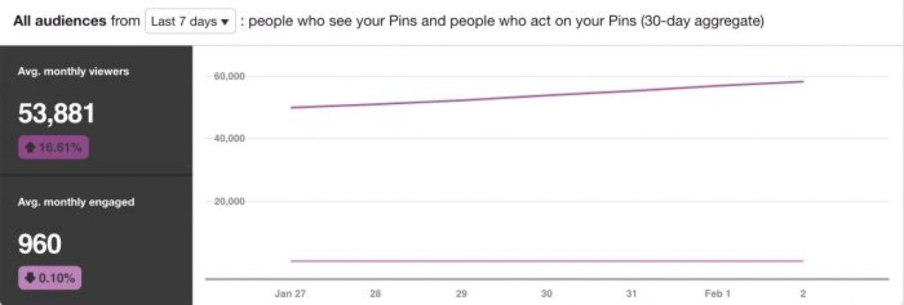 How I Increased My Pinterest Reach By 644% In Just 3 Months   January Pinterest Reach http://oddhogg.com