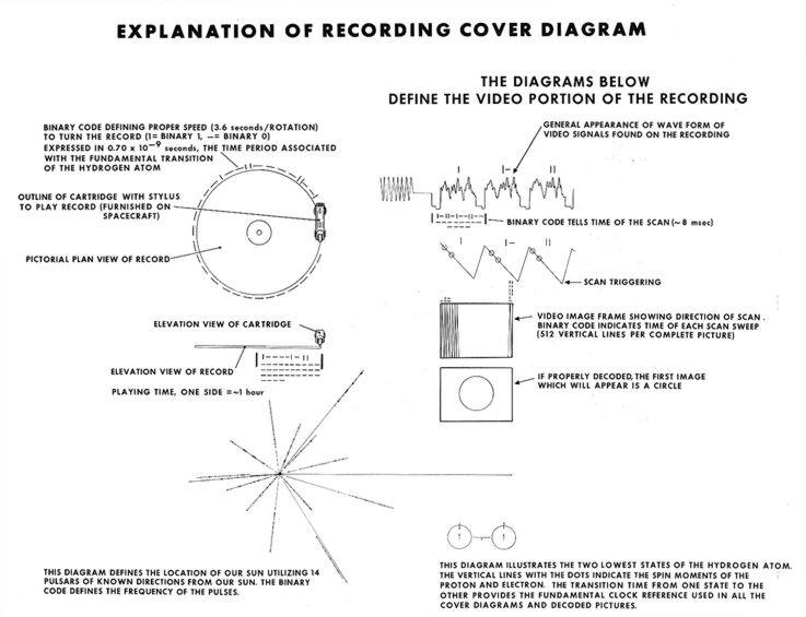 Golden record explications