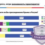 Изучение общественного мнения украинцев в аннексированном Крыму. Необходимая поддержка и предпочтительные способы коммуникации с Родиной —Борис Ходорковский & Netocrat Communications