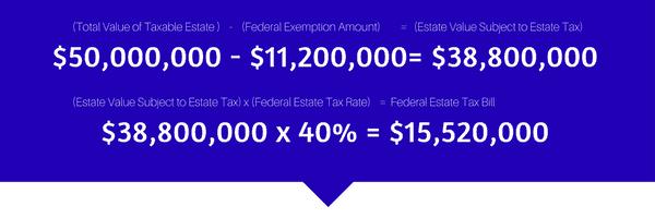 Estate Exemption Amount