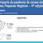 Pesquisa do Sebrae avalia impacto da pandemia nos pequenos negócios