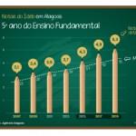 Ideb e prêmio nacional atestam avanço da Educação pública alagoana em todos os níveis