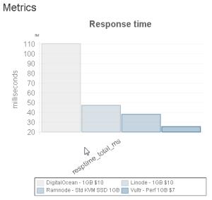 response time