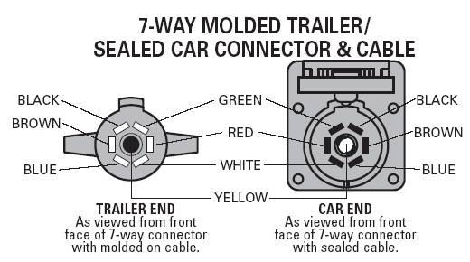 wiring diagram for way plug wiring image wiring 7 round wiring diagram 7 auto wiring diagram schematic on wiring diagram for 6 way plug