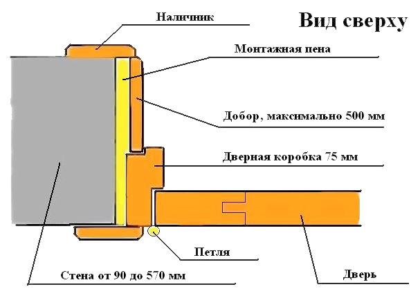 установка наличников на межкомнатную дверь
