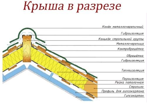 крыша в разрезе
