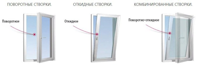 окна, тип открывание
