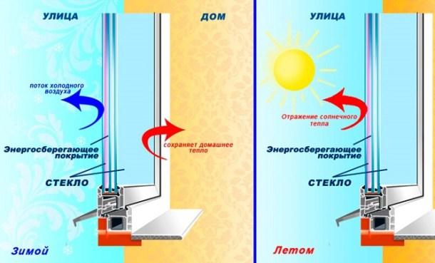 как сохранить тепло, энергосбережение стеклопакетов окон
