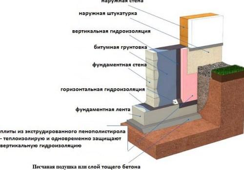 гидроизоляция фундаментов