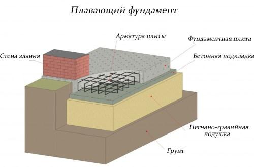 плавающий фундамент