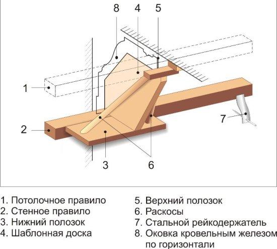 Схема правила и шаблона для устройства гипсового карниза