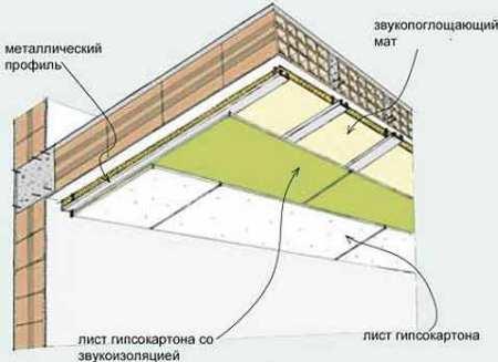 шумоизолирующий материал на потолке, схема