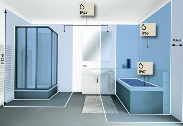 освещение в ванных комнатах, стандарты IP - схема