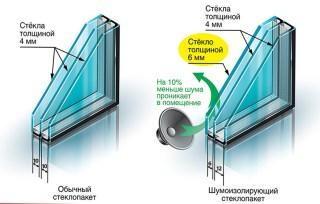 звукоизоляция стеклопакета, толщина стекла