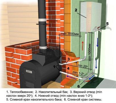 Печь-каменка с теплообмеником (водяным контуром), схема