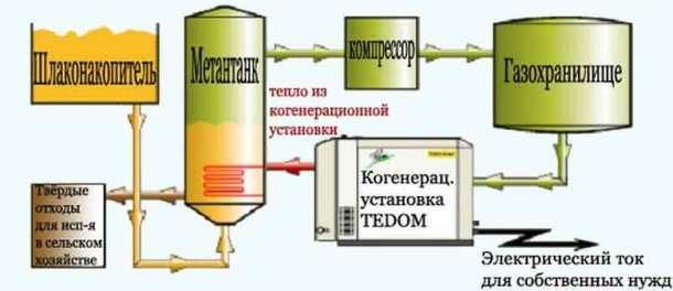 биогаз из отходов - принцип действия