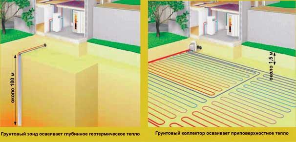 эффективность теплового насоса (грунтовый зонд и грунтовый коллектор)