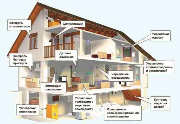 система умного оповещения, функции дома