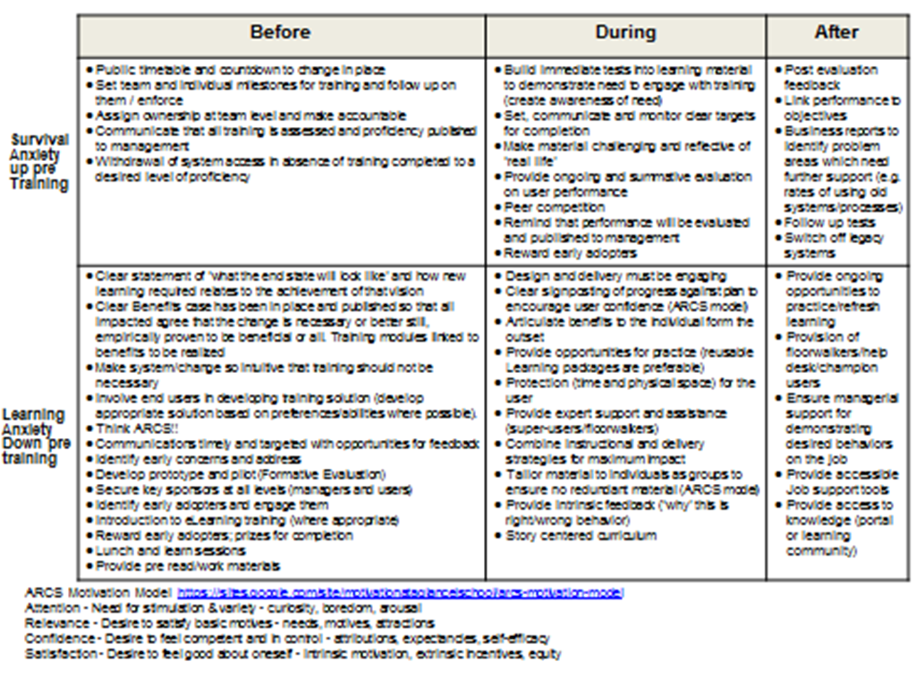 3 Stages Of Change What To Do Before During And After A