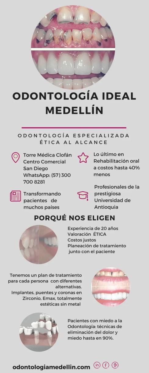 Odontología Medellin Camilo Aguirre