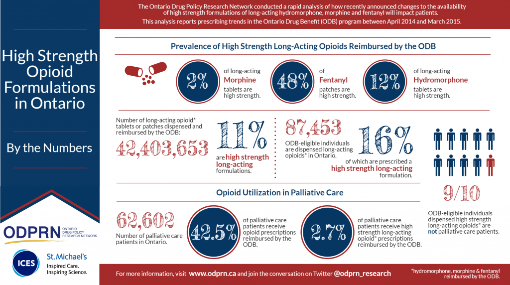 High Strength Opioid Formulations in Ontario Infographic - final