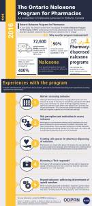 Infographic - A qualitative study of a publicly funded pharmacy-dispensed naloxone program
