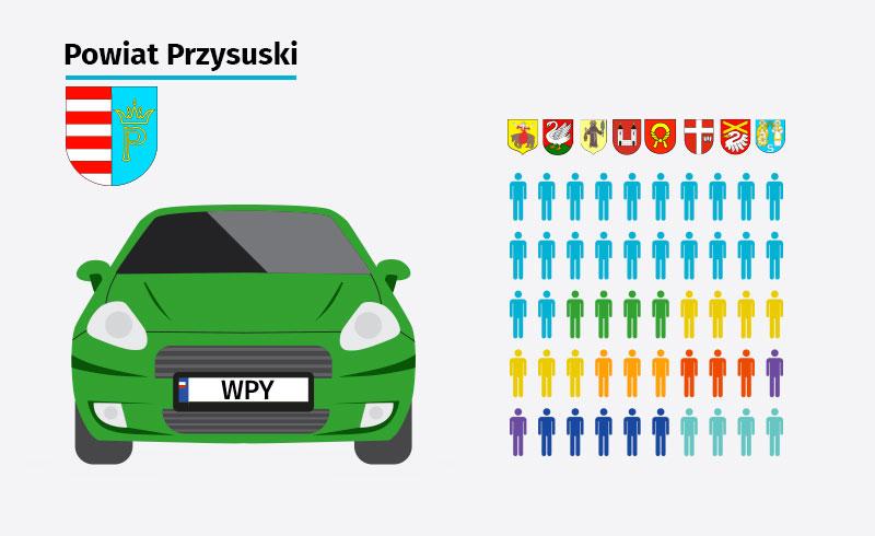 gminy powiat przysuski