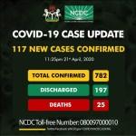 Nigeria Records 117 New COVID-19 Cases