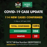 Nigeria Coronavirus Cases Rise To 1,095 As NCDC Reports 114 New Cases