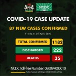 BREAKING: NCDC Reports 87 New COVID-19 Cases