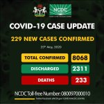 Nigeria's COVID-19 Cases Exceed 8,000 As NCDC Reports 229 New Infections