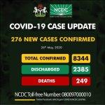 COVID-19: Nigeria Records 16 Deaths, 276 Fresh Cases
