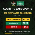 Nigeria Records 348 New COVID-19 Cases, Total Now 11,166