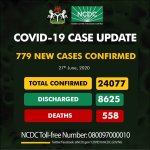 COVID-19: Nigeria Records 779 New Cases, Total Now 24,077