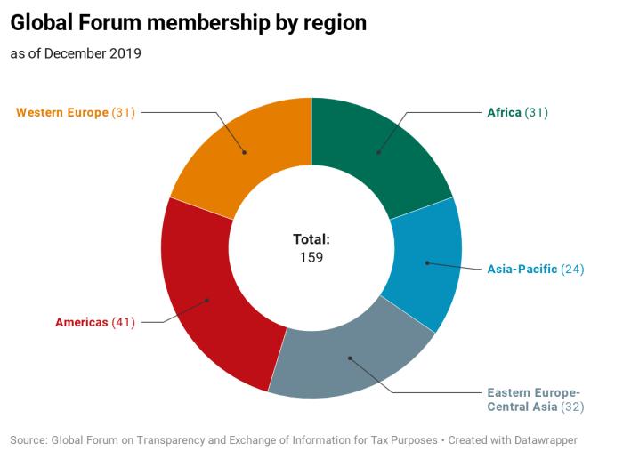 GF_membership-by-region_dec2019