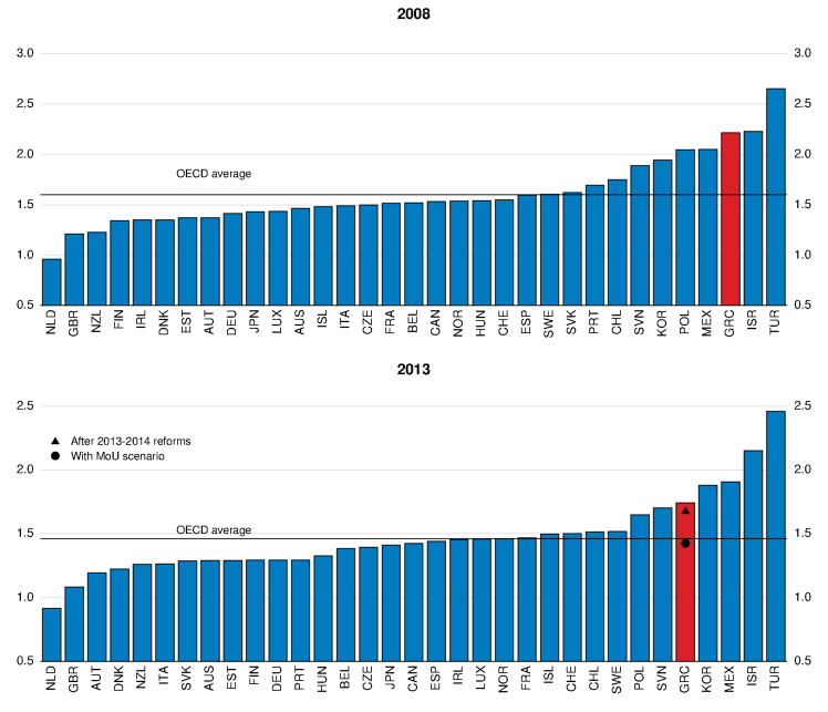 Structural Reforms For More Inclusive Growth In Greece Oecd Ecoscope