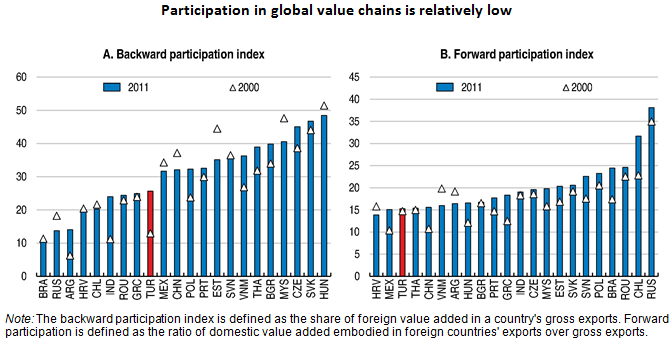 Reaping the benefits of global value chains to rebalance the