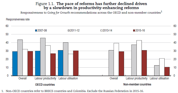 GfG the pace of reforms