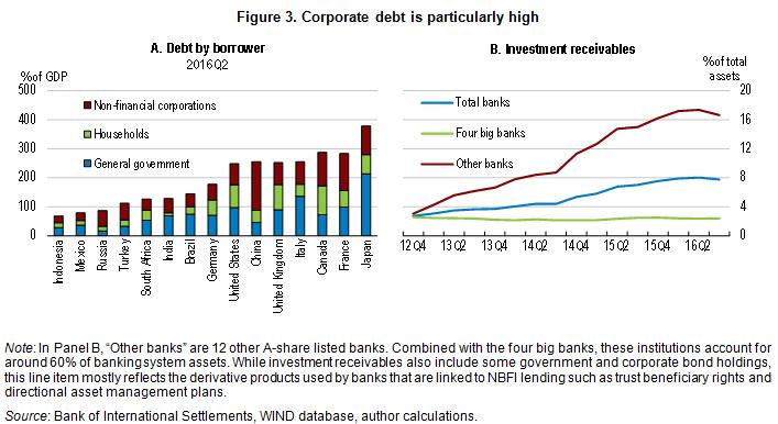 China corp debt