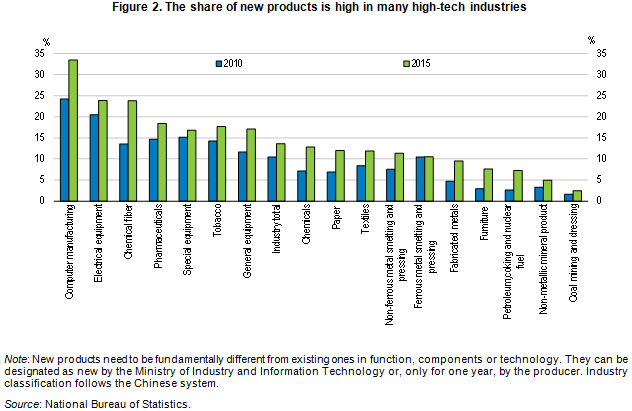 China new products share