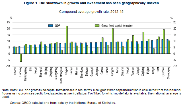 china slowdown g and i