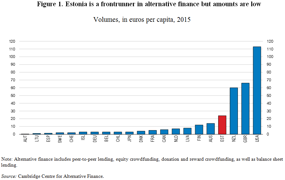 Estonia Fintech