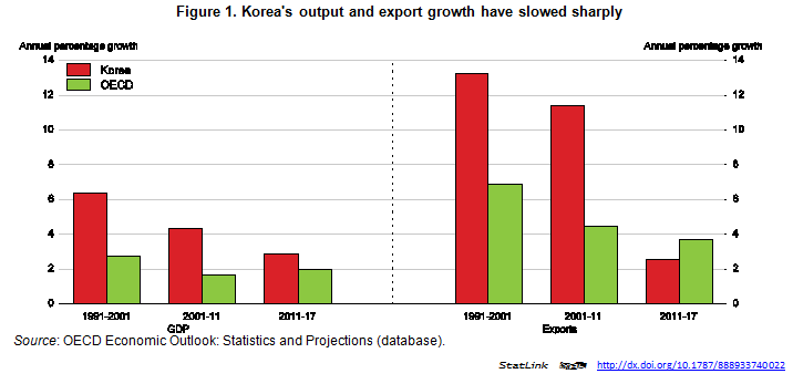 Korea xport July2018
