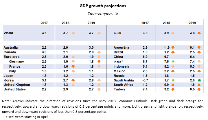 GDP projections 20-08-2018