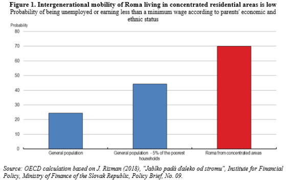 The social exclusion of Roma in the Slovak Republic calls