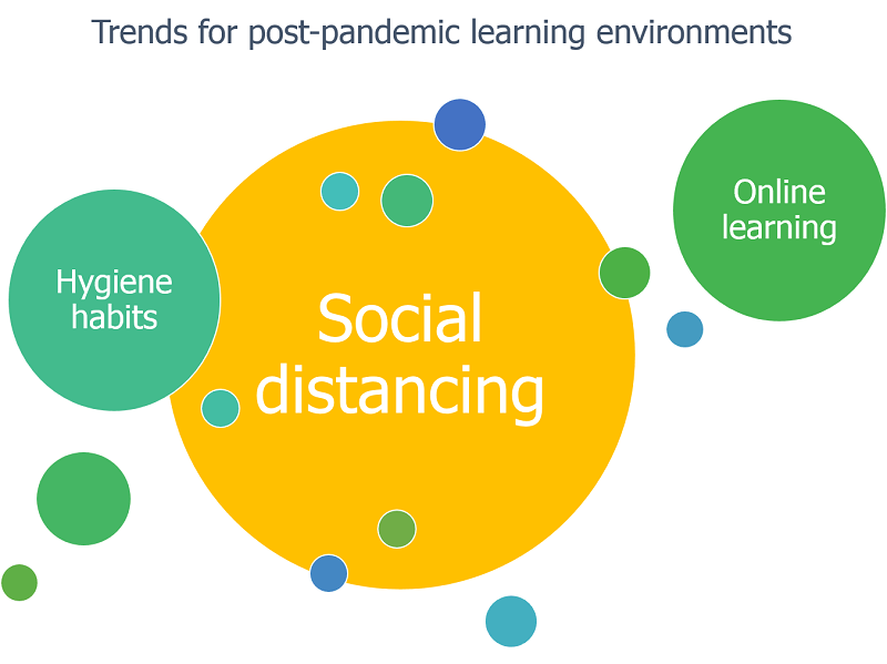 Graphic showing the three trends for post-coronavirus school learning environments: social distancing, hygiene habits and online learning.