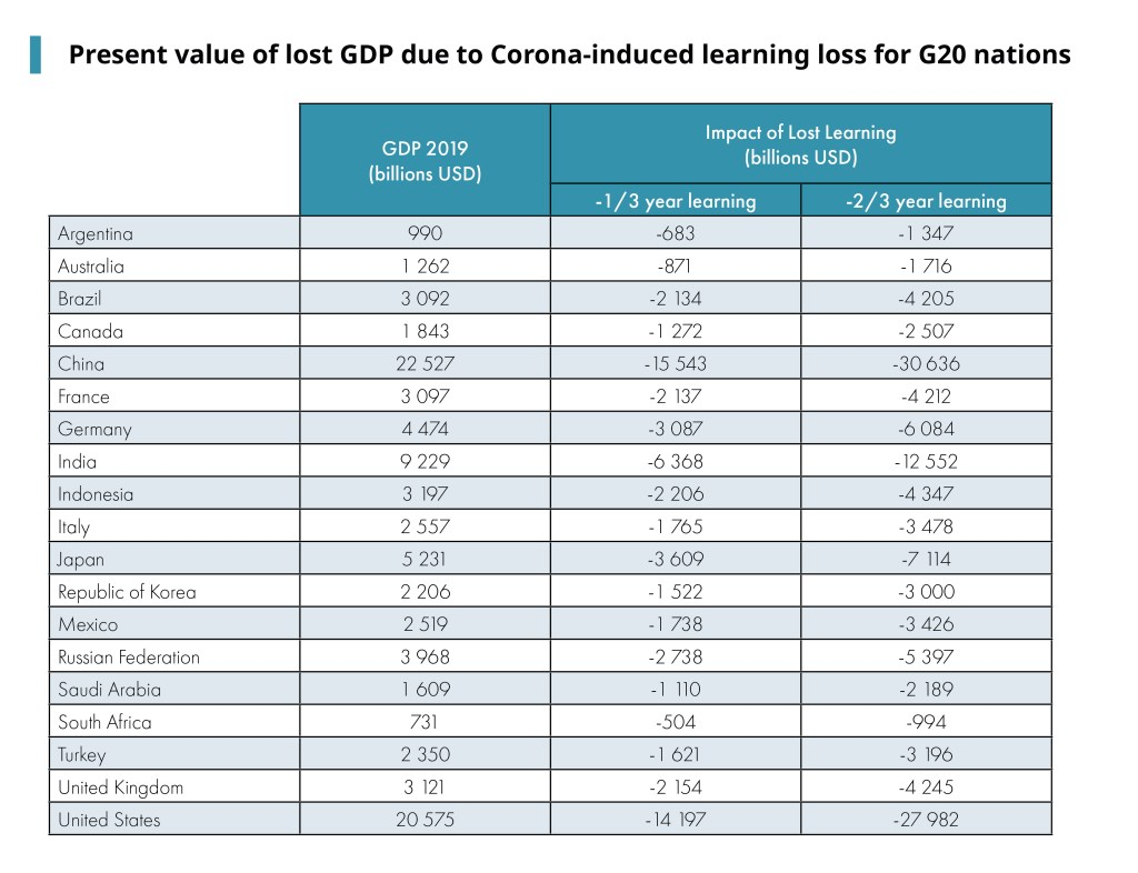 Table showing present value of lost GDP due to corona-induced learning loss for G20 nations